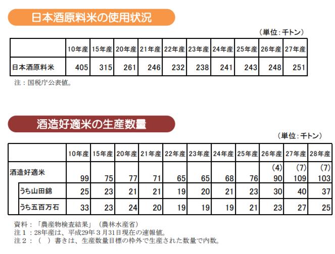 日本酒原料米の使用状況|酒造好適米の生産数量|農林水産省