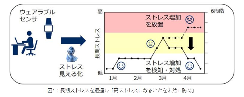 図1:長期ストレスを把握し「高ストレスになることを未然に防ぐ」|NEC