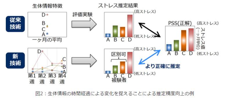 図2:生体情報の時間経過による変化を捉えることによる推定精度向上の例|NEC