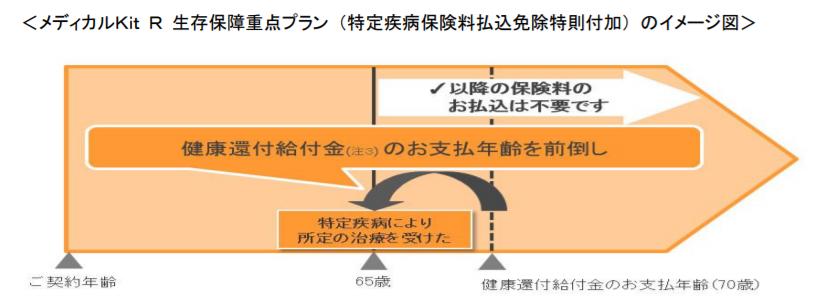 <メディカルKit R 生存保障重点プラン (特定疾病保険料払込免除特則付加) のイメージ図
