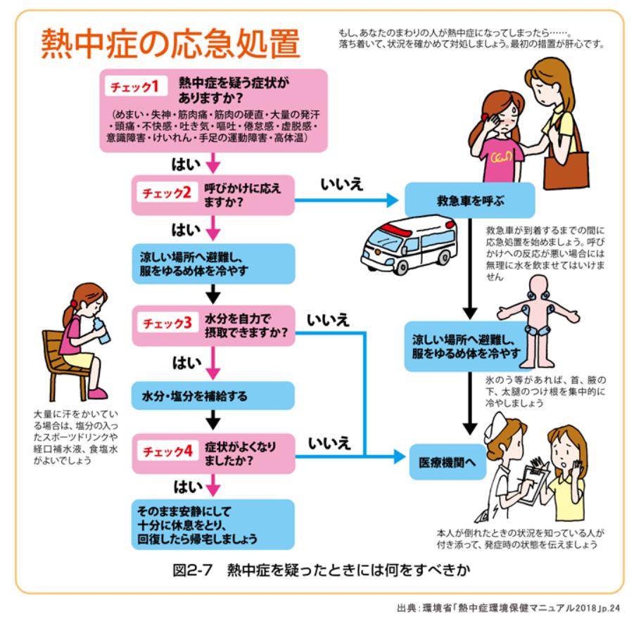 熱中症の応急処置|環境省熱中症予防情報サイト