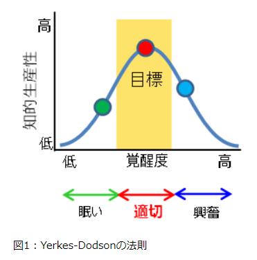 Yerkes-Dodsonの法則
