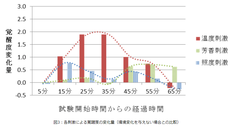 各刺激による覚醒度の変化量(環境変化を与えない場合との比較)