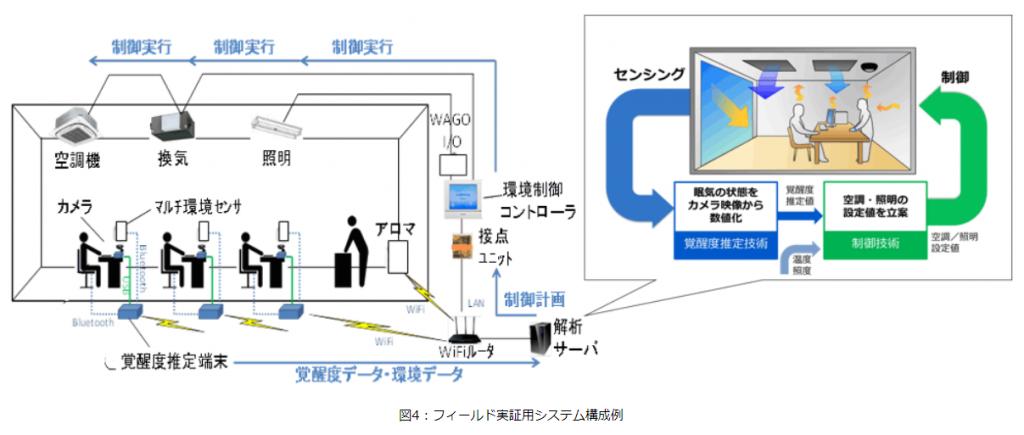 フィールド実証用システム構成例