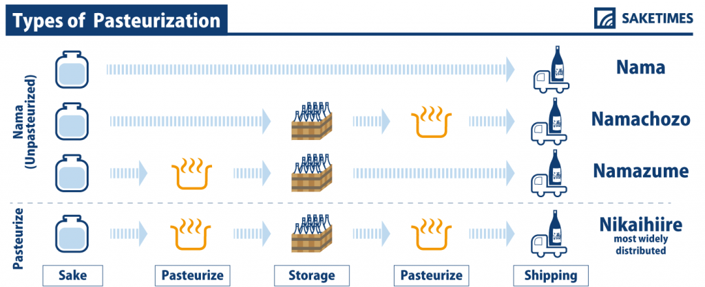 加熱殺菌法の種類(Types Of Pasteurization:パスチャライゼーション)|SAKETIMES