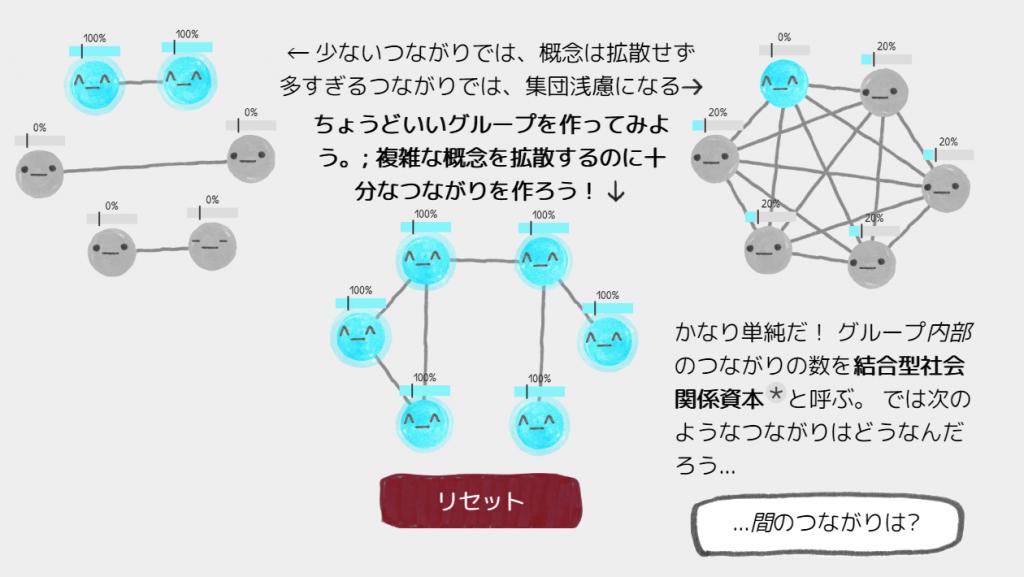ネットワーク|群衆の英知または狂気