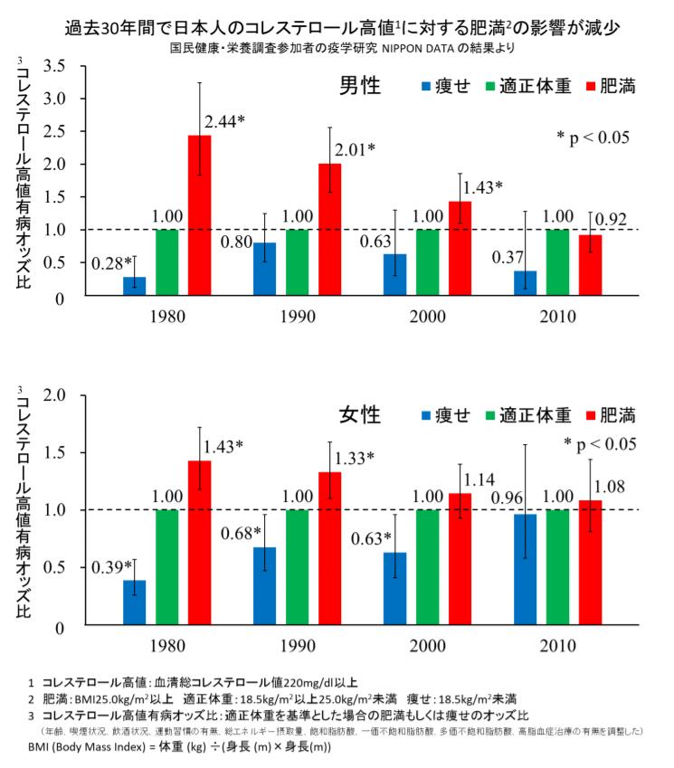 過去30年間で日本人のコレステロール高値に対する肥満の影響が減少