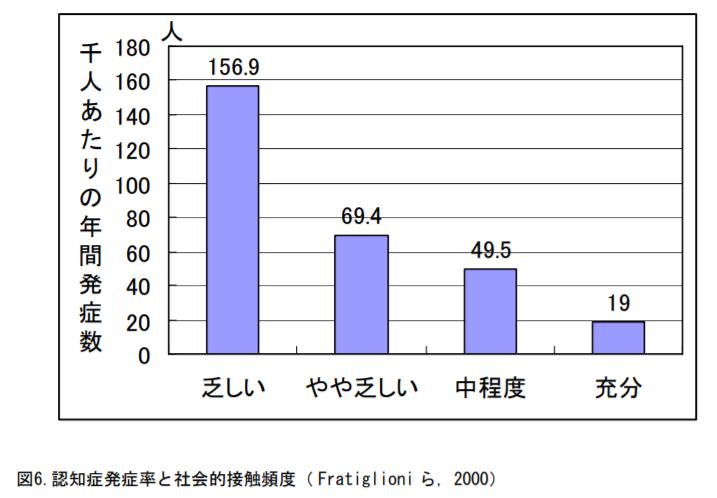 認知症発症率と社会的接触頻度( Fratiglioni ら,2000)