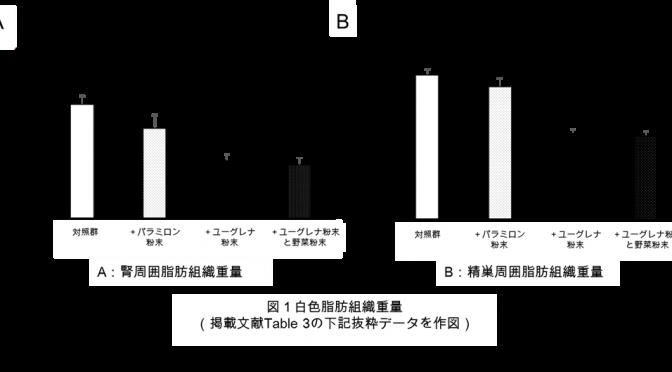 図:白色脂肪組織重量(A:腎周囲脂肪組織重量、B:精巣周囲脂肪組織重量)