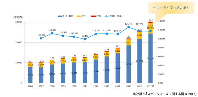 プロテインの市場規模(Meijiプレスリリースより)