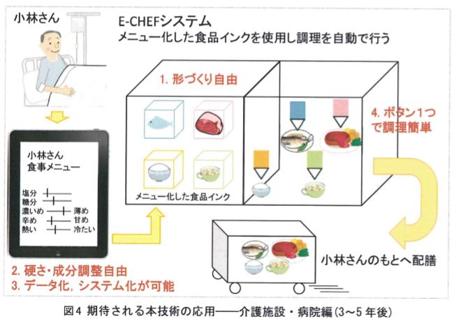 未来の食事を3Dプリンタでつくる―食品3DプリンタE-CHEF活用で、見た目も美しいゼリー食品の開発へ