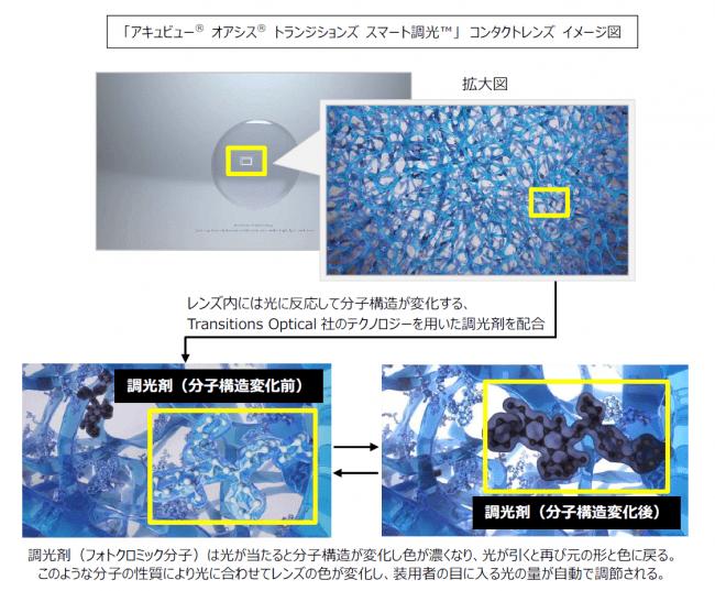 アキュビュー® オアシス® トランジションズ スマート調光™のイメージ図
