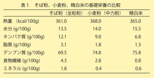 そば粉、小麦粉、精白米の基礎栄養の比較
