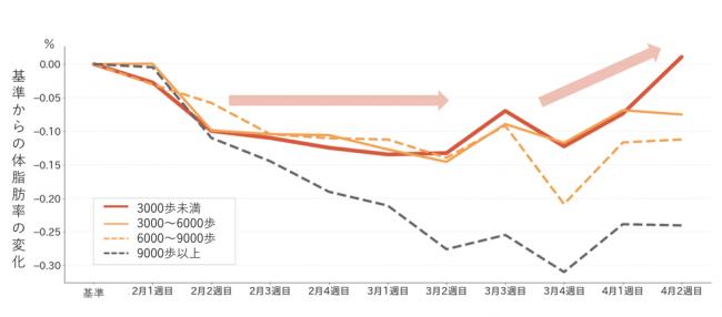 (図4)歩数カテゴリーごとの体脂肪率の変化 (n=11,959人)