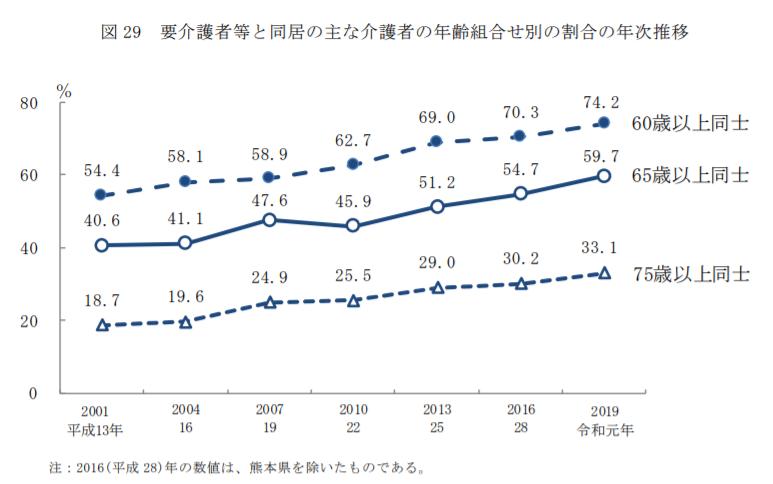 要介護者等と同居の主な介護者の年齢組合せ別の割合の年次推移|2019年国民生活基礎調査の概況