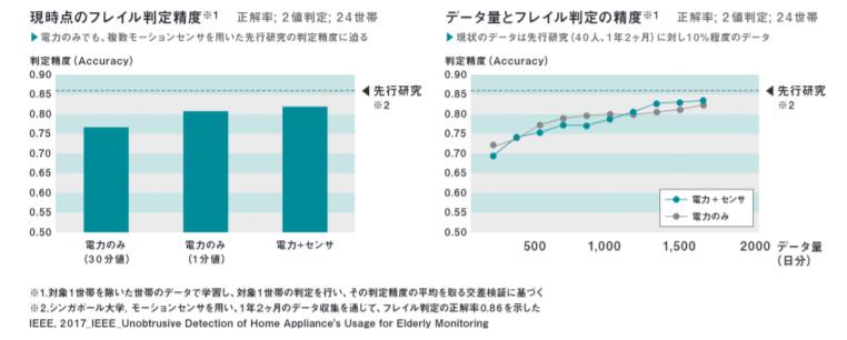 現時点のフレイル判定精度/データ量とフレイル判定精度
